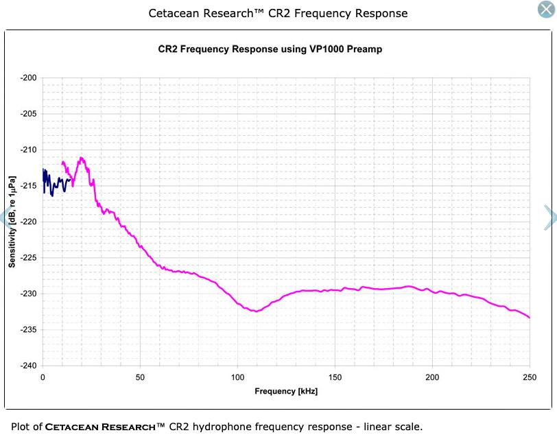 CetResTech CR2