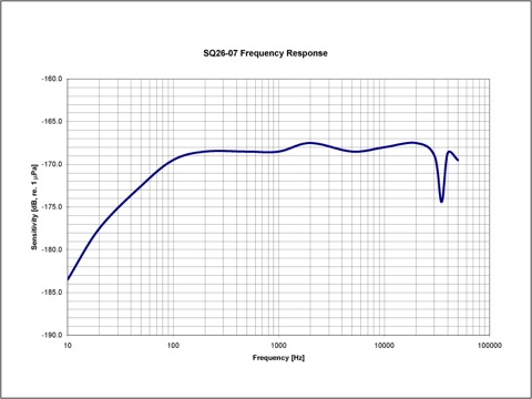 Sensor Technology SQ26-08